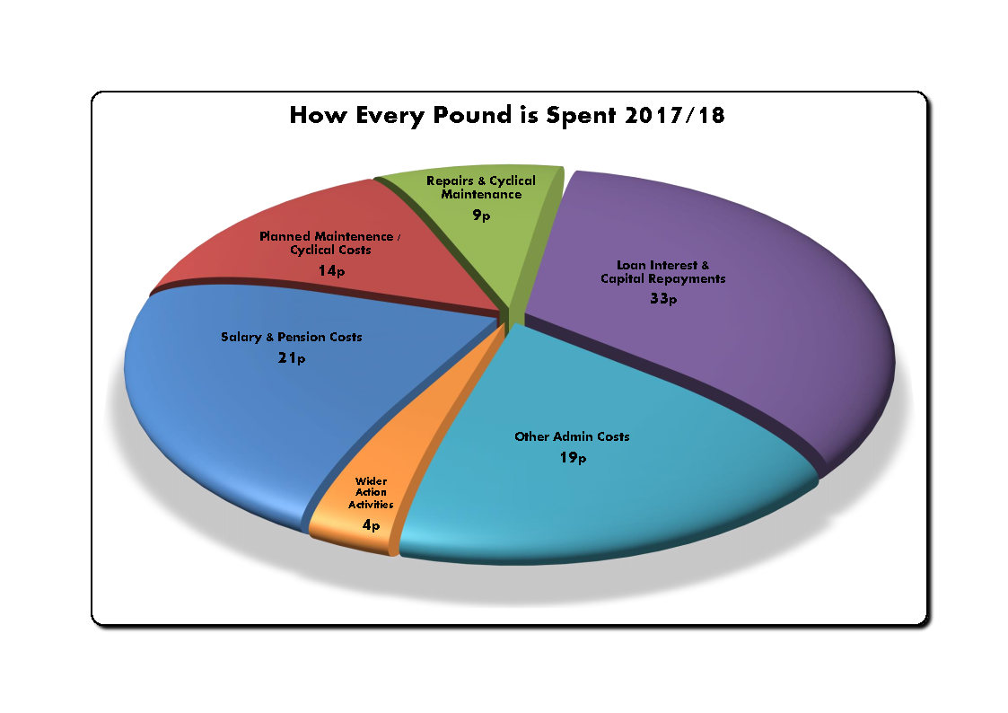 How Each £1 is Spent 2017-18